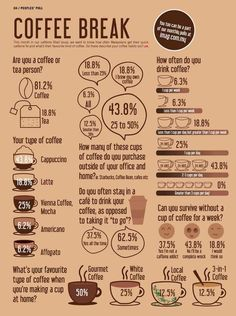 Caffeine Consumption Statistics Coffee Break Infographic – Famous Last Words Coffee Type, Best Coffee, My Coffee, Coffee Drinks, Coffee Beans, Coffee Shop, Coffee Lovers, Coffee Mugs, Espresso Drinks