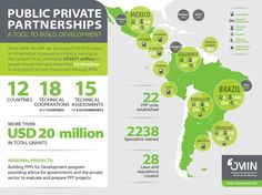PPPs in development infographic