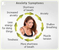 Anxiety: is a psychological state characterized by excessive and/or persistent worry, tension & nervousness. Estrogen declines during perimenopause, the time before menopause, as the body prepares to cease egg development & menstruation. While the relationship between estrogen and anxiety seems complex, experts do know that changes in estrogen levels have a direct effect on the neurochemicals serotonin, norepinephrine, dopamine, and melatonin.