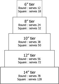 Pricing for tiered cakes is dependent on the number of servings. I generally use $2 as the base price per serving. Use the image on the right to determine the right size cake and then get a general idea of the price. The serving size is 1″x2″x4″. Here's a link to a cutting guide to …