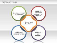 5 Kräfte Modell - Google-Suche