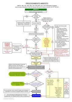 Law School, History, Mental Map, Historia