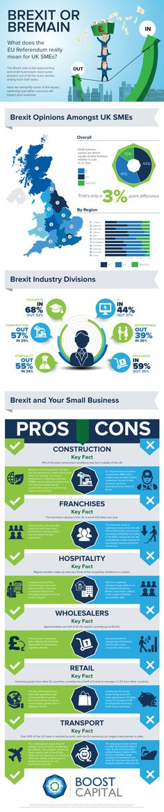 Do you know what you are going to vote for ‪#‎Brexit‬? Time to make your mind! Here is an infographic to help small business owners decide A Brexit Guide For Small Businesses