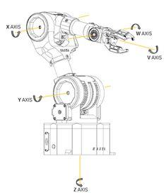 Learn Robotics, Teaching Posts, Gear Wheels, Industrial Robots, Robot Arm, Fun World, Robot Design, Stepper Motor, Steel Rod