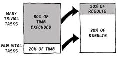 minimal web design pareto principle