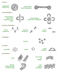 dialecte aborigene... aboriginal drawing meanings... in French!