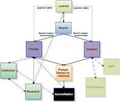 New structures of learning: The systemic impact of connective knowledge, connectivism, and networked learning Research, Knowledge, Chart, Content, Map, Learning, Search, Location Map, Studying