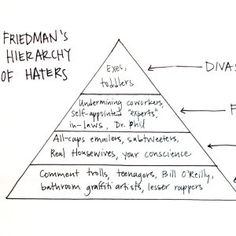 Haters aren't something to be feared. They're validation that you're a big deal. And they're fuel to do better.