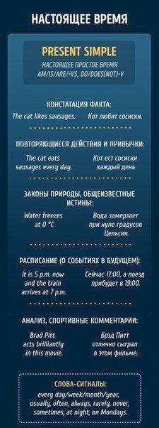 http://informal-english.ru Bизуальные каpточки пo всем врeменам. Обязательно сохрани📎
