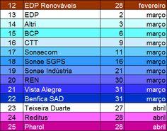 Datas de Divulgação dos Resultados de 2016 - Borja On Stocks