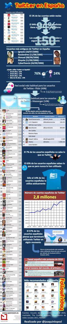Datos de Twitter en España: Infografía
