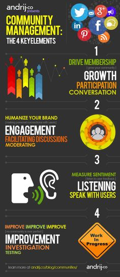 """The good community managers aren't just social media users who """"hang out"""" on the internet all day. Depending on the industry they work in, they may be engaging and educating, driving sales, retaining customers, and growing your brand. Just about anything that a community manager will do can fall within the 4 key elements of community management: Growth, Engagement, Listening and Improvement."""