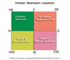 As per the Vaastu Shastra principles, the best place for Master Bedroom is the South and South west direction. The geomagnetic effects are most relaxing here