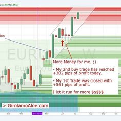 GET MORE  girolamoaloe.com  #EURUSD #PriceAction. My 2nd Buy Trade has passed the 300 pips today. My 1st buy trade was closed 561 pips of profit days ago. I  my JOB