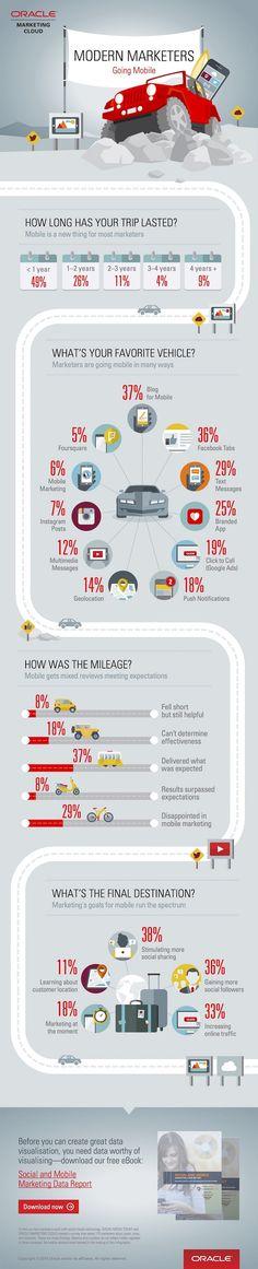 Mobiles - Infografik: Wie effizient ist Mobile Marketing?  http://www.marketingfish.de/all/infografik-wie-effizient-ist-mobile-marketing-1001049/
