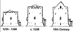 3 Phases of the Castles Construction Athenry