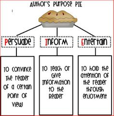 Image result for author's purpose