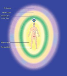 Master Choa Kok Sui - The different subtle bodies and their auras