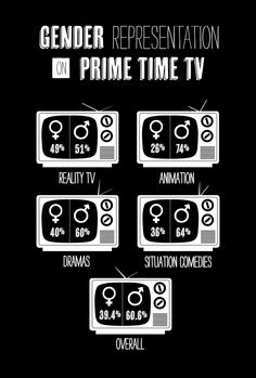 This image shows you both gender representation on prime time television broken down in cateorgories such as dramas, comedies, etc. and how TV which is supposed to be more gender equal than films, still have this disparity (Findings).