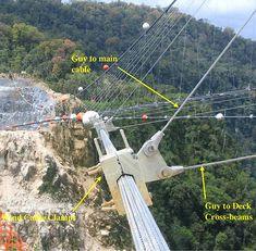 Hegigio Gorge Pipeline Bridge, Papua New Guinea.  Highest Bridge in the World until 2009.  393 meters high; 470 meter span.