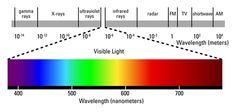 Across the top is a ruler marking wavelengths measured in meters, with increasing wavelengths moving left to right: gamma rays, X-rays, ultr... Apologia Physical Science, Visible Spectrum, Electromagnetic Spectrum, Red Light Therapy, Short Waves, Quantum Mechanics, Led Grow Lights, Color Studies, To Color