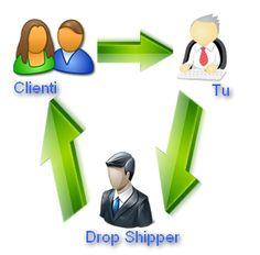 Come vendere online su eBay o ecommerce personale senza magazzino. Rapido e comodo!