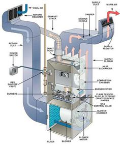 Fall Furnace Maintenance Guide this diagram looks exactly like our furnace it's the same site I have pinned over and over but it's a good site
