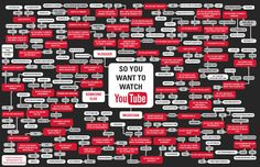 Flowchart: What YouTubers to watch...