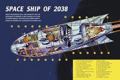 Space Ship of 2038 by Retro Sci-Fi Science Fiction Vintage Print Poster 30x20 in Art, Art from Dealers & Resellers, Prints | eBay