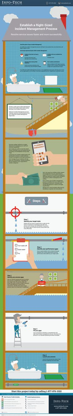 Establish a Right-Sized Incident Management Process Infographic