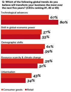 CEO Survey Distribution & Biens de Consommation : les dirigeants mettent l'accent sur les investissements technologiques. http://pwc.to/1lBAoWL