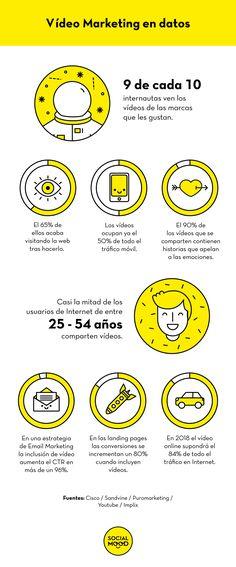 9 razones por las que deberías hacer Vídeo Marketing YA (#Infografia) via @socialmood
