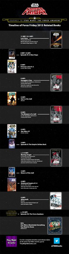 In-universe timeline for all #ForceFriday related books. The complete timeline for all canon stories is at: http://www.theymightbegeeks.com/star-wars-canon-timeline-release-dates/