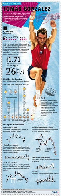 Infografía: Tomás González, el mejor gimnasta chileno de todos los tiempos | Emol.com