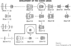 Canon rangefinder lenses up to 1957