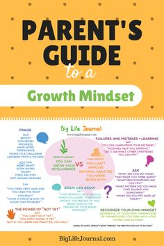 A very useful (printable!) guide for parents to help their kids develop a growth mindset. For all ages!