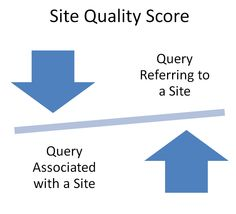 """How Google May Calculate Site Quality Scores (From Navneet Panda) by Bill Slawski 
