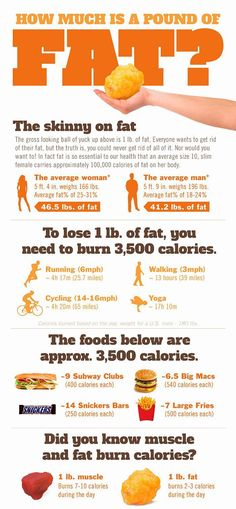 What does it take to drop 23 pounds in 21 days. How much is a pound of fat