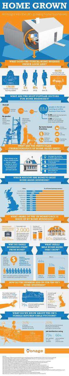 Here's a few facts & figures about people running small businesses from home