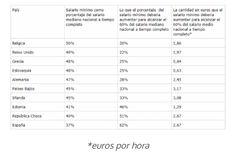En 10 países de la UE el salario mínimo es igual o inferior al salario medio nacional