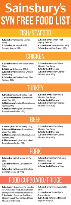 Food infographic Doing Slimming World? You need this Syn Free Food List for Sainsburys…. Infographic Description Doing Slimming World? You need this Syn Free Food List for Sainsburys. Slimming World Shopping List, Slimming World Syns List, Slimming World Syn Values, Slimming World Recipes Syn Free, Shopping Lists, Slimming World Food, Slimming Word, Slimming Eats, Syn Free Food