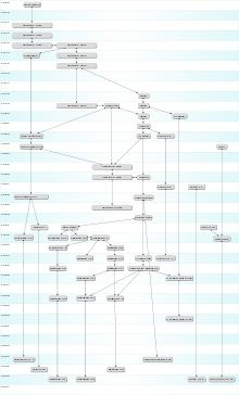 Unix history-simple - UNIX — Википедия
