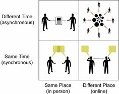 We prefer asynchronous tesxt-based communication to synchronous spoken communication
