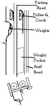 Sash - Pulley Detail.