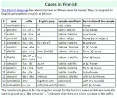 Cases in Finnish Learn Finnish, Finnish Language, Finnish Words, Design Language, Study Tips, Things To Know, Minnesota, Vocabulary, Sweden