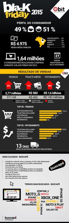 Foram 2,77 milhões de pedidos no total, um volume 24% maior que o ano passado no período, com ticket médio de R$ 580, uma alta de 11%.