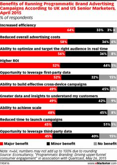 Article: Does Programmatic Work for Branding?