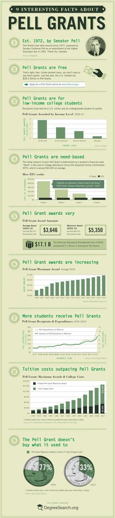 9 Interesting Facts About Pell Grants. Good to know!