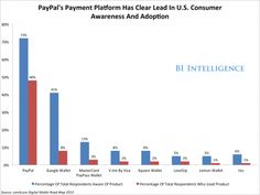 Mobile payment players - ranked. #PayPal #GoogleWallet #PayPass