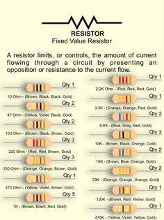 The Basics - Complete Lab — Etron Circuit Labs - A resistor limits, or controls, the amount of current flowing through a circuit by presenting an op - Electronics Projects, Electronic Circuit Projects, Electronics Components, Electronic Engineering, Electrical Engineering, Electronics Gadgets, Engineering Symbols, Engineering Quotes, Kitchen Electronics